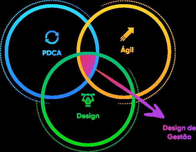 Intersecção entre PDCA + Método Ágil + Design = Design de Gestão